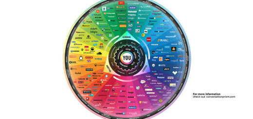 The Conversation Prism; Source: Courtesy Photo