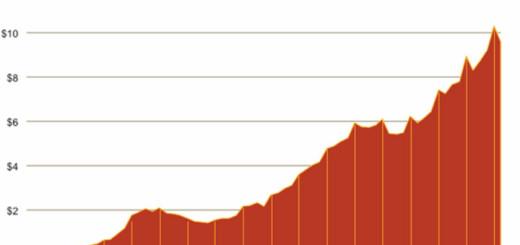 Photo: iab First Quarter 2013 Internet Ad Revenues Set New High, at $9.6 Billion