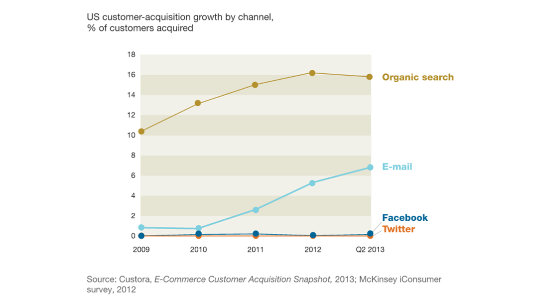 e-commerce customer acquisition snapshot