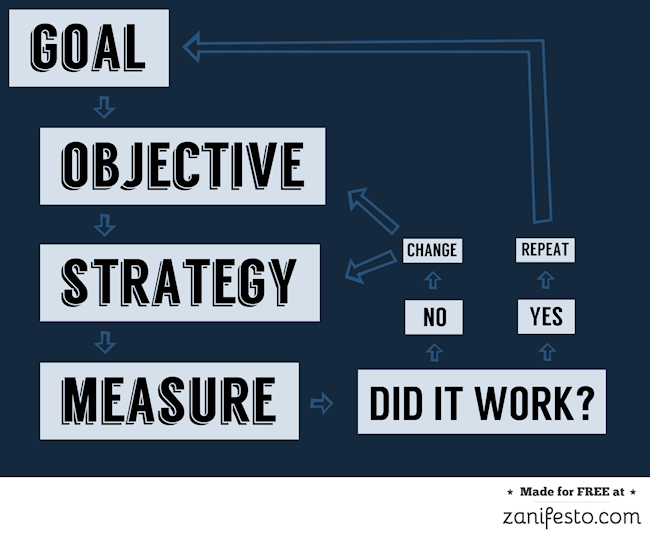 Blog Strategy Infographic YFS Magazine by Zanifesto