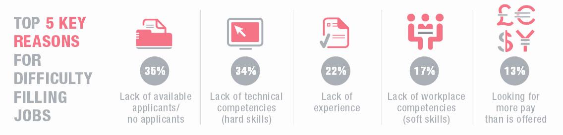 Photo: ManpowerGroup's Annual Talent Shortage Survey 2015