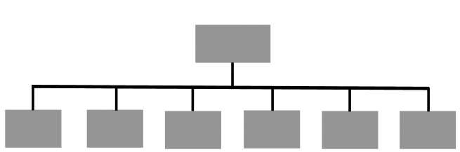 Photo: Diagram of flat organizational structure; Source: Boundless.com