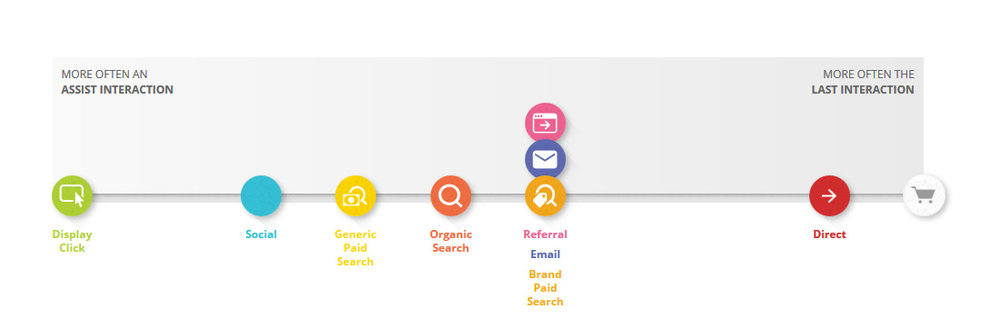 Photo: The Customer Journey to Online Purchase – Think with Google