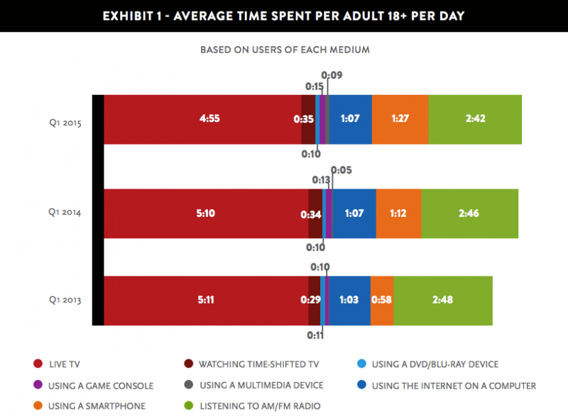 Photo: The Total Audience Report: Q1 2015; Source: Nielsen