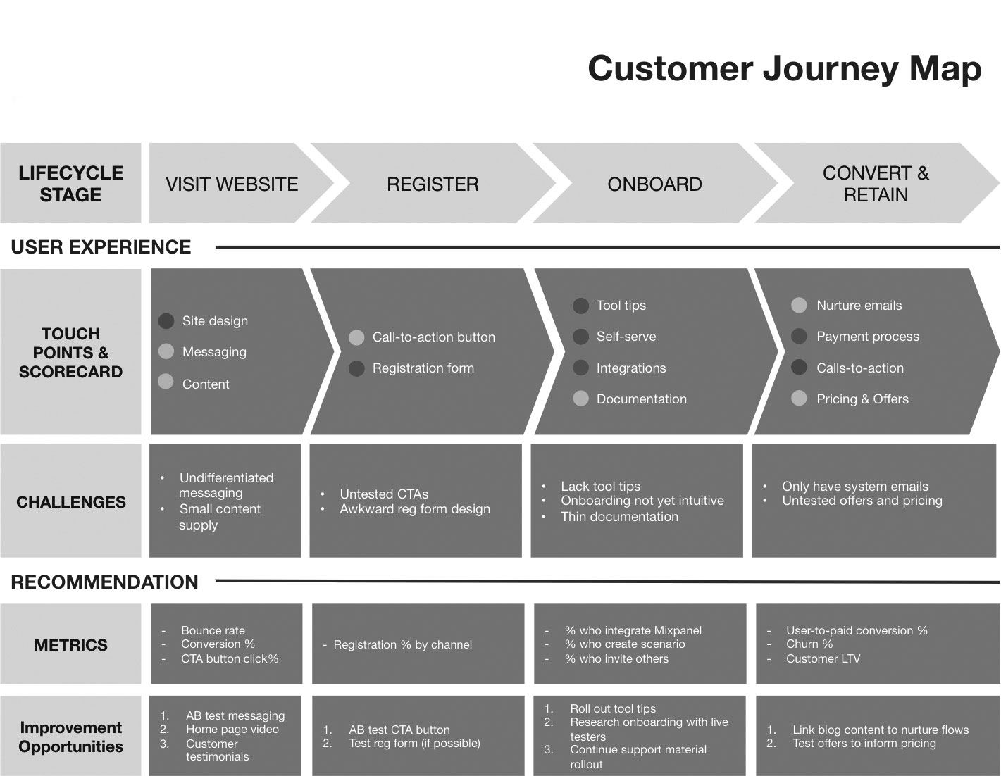customer journey maps key tool for driving engagement yfs
