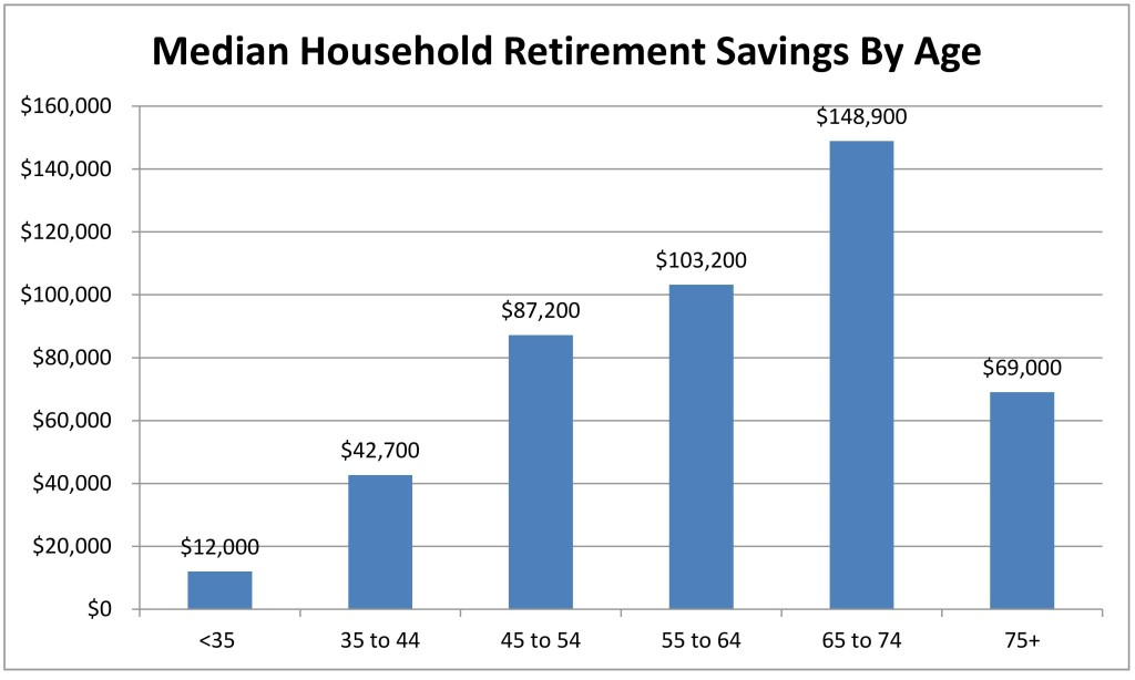 Median Household Retirement Savings by Age. Source: Federal Reserve; Source: Bollin Wealth Management