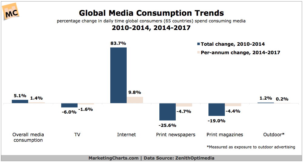 Source: MarketingCharts