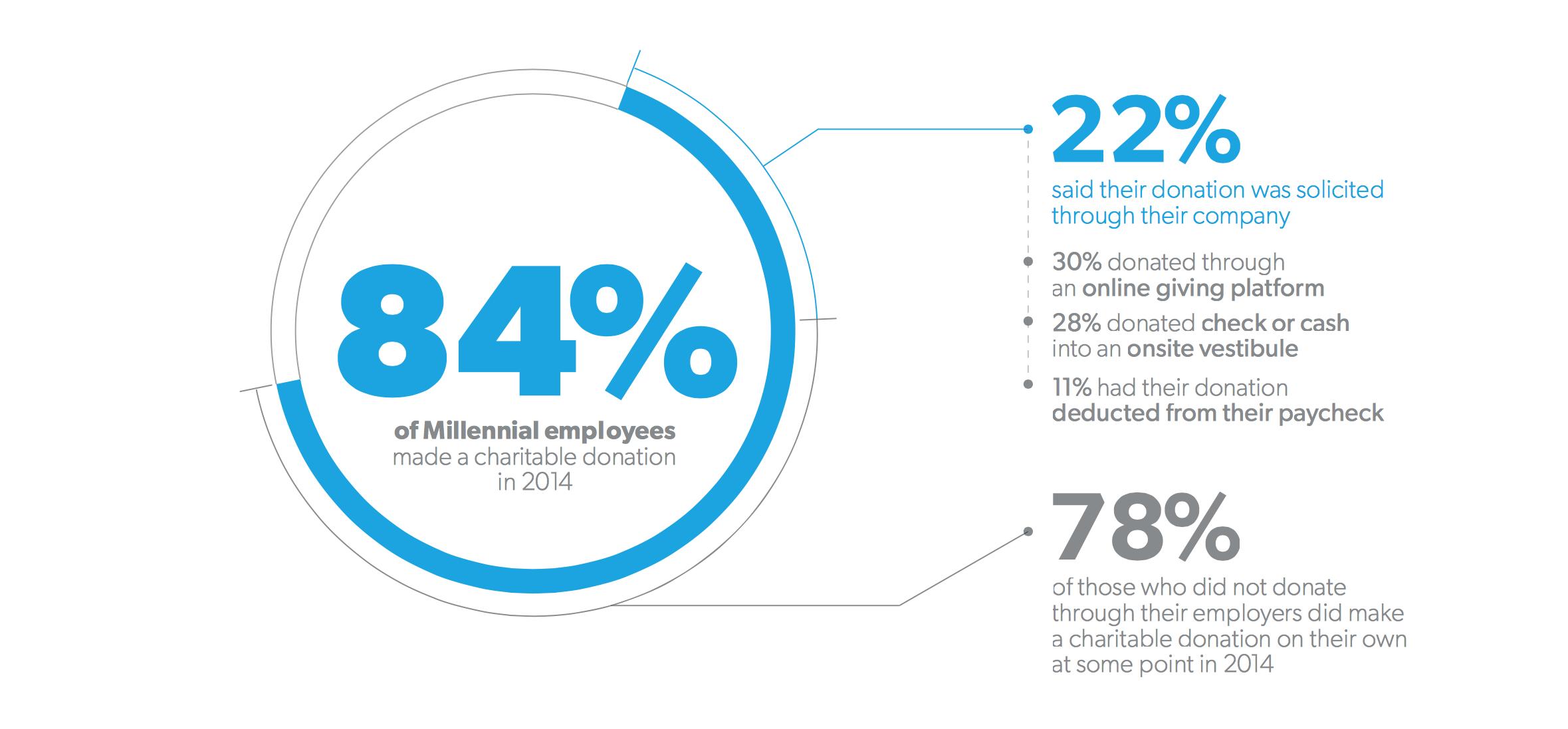 Source: 2015 Millennial Impact Report
