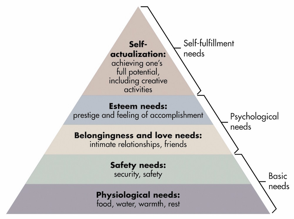 Persuasive Marketing: How To Leverage Maslow's Hierarchy Of Needs