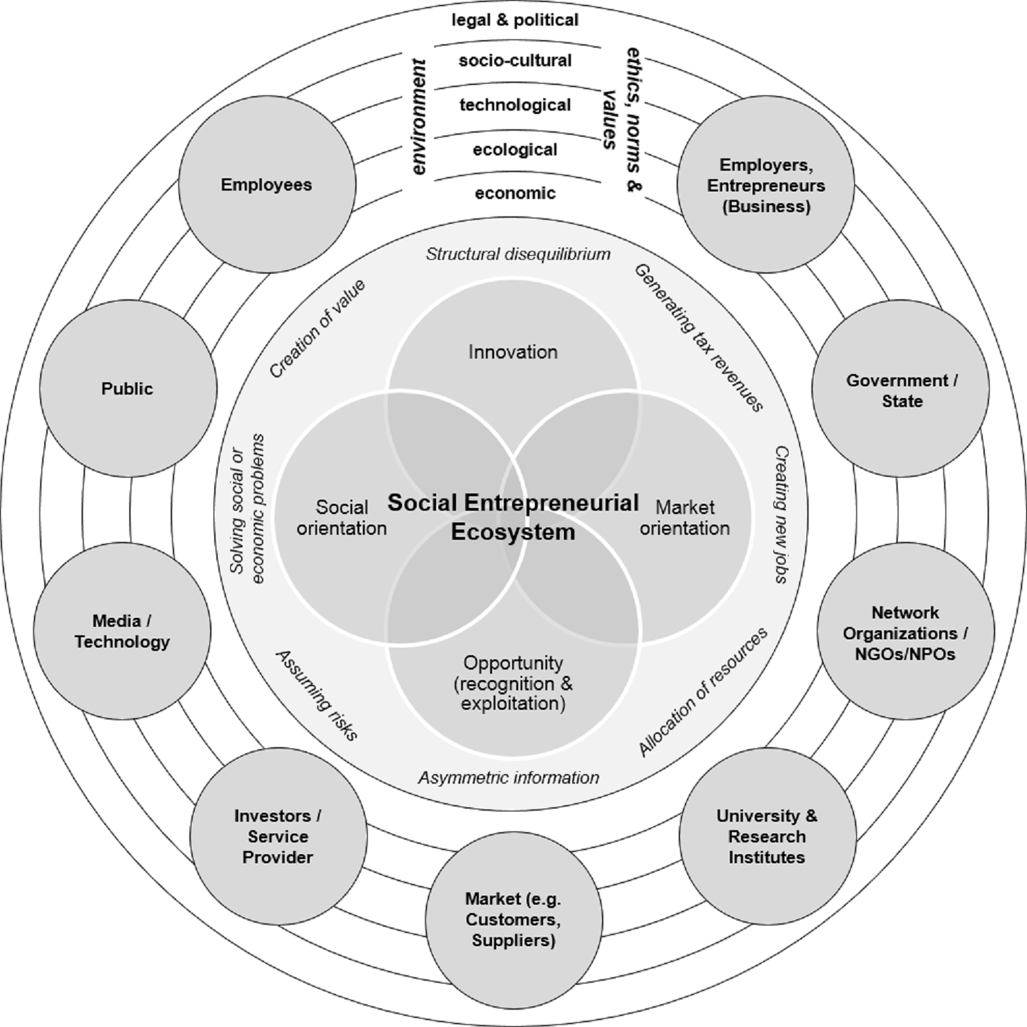 Photo: DIALOGUES OF SUSTAINABLE URBANISATION: SOCIAL SCIENCE RESEARCH AND TRANSITIONS TO URBAN CONTEXTS