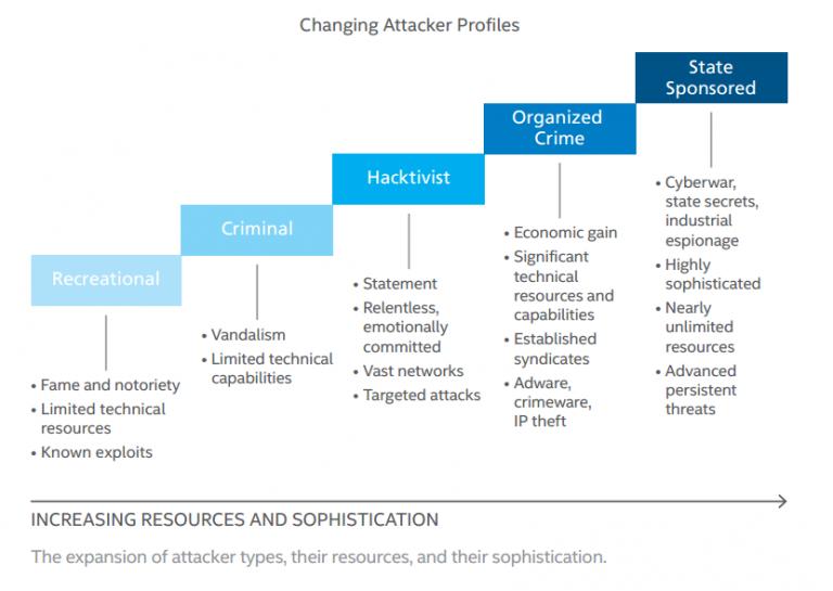 network threats essay