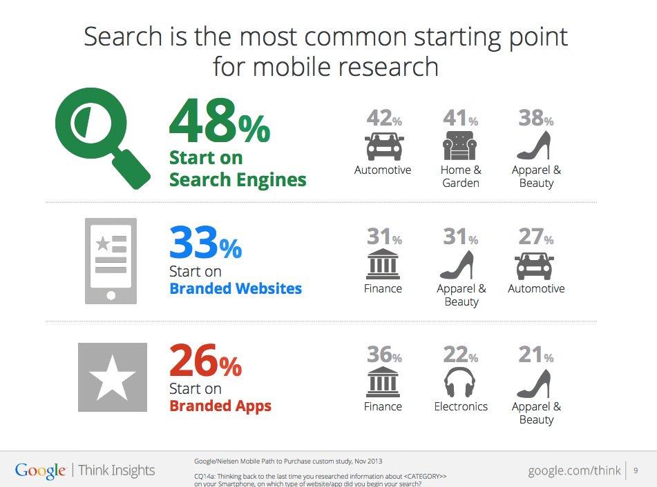 Source: Google Think Insights